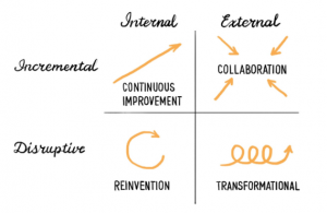 Social innovation is the creation, development, adoption, and integration of new and renewed